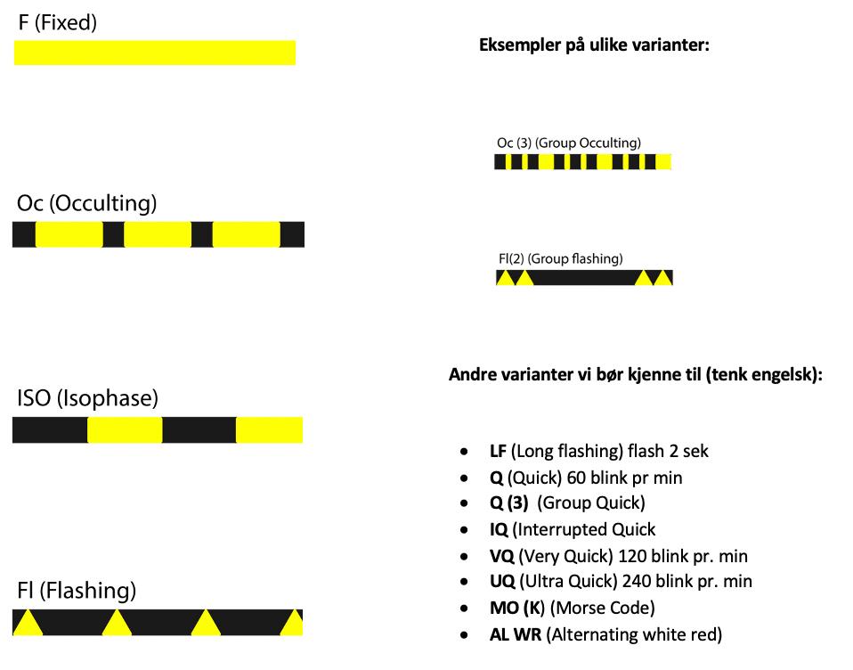 Lyskarakteristikker, fast lys, okkulterende , flash, Isofase